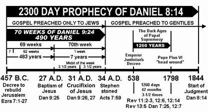 Daniel's Seventy weeks Chart